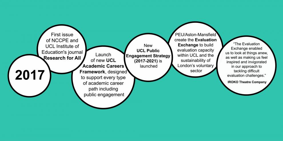 Colour illustration of white circles on blue. Text reads: 2017; First issue of the journal Research for All; Launch of new UCL Academic Careers Framework; New UCL Public Engagement Strategy launched; PEU / Aston-Mansfield cre3ate the Evaluation Exchange