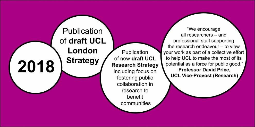 Colour illustration of white circles on pink. Text reads: 2018; Publication of draft UCL London Strategy; New draft UCL Research Strategy