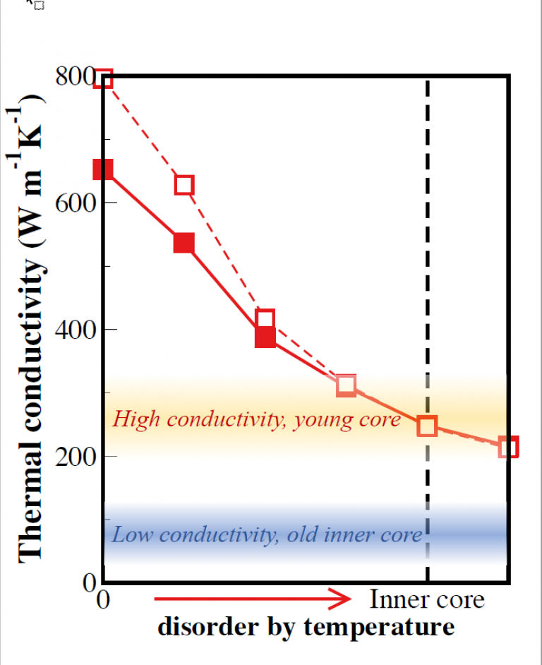 Electronic correlations and transport in iron at Earth's core conditions