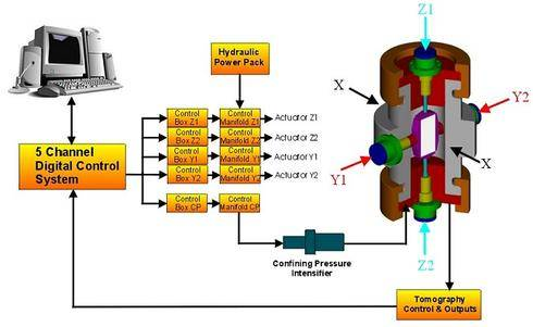 Triaxial Deformation & Tomography Cell Scheme