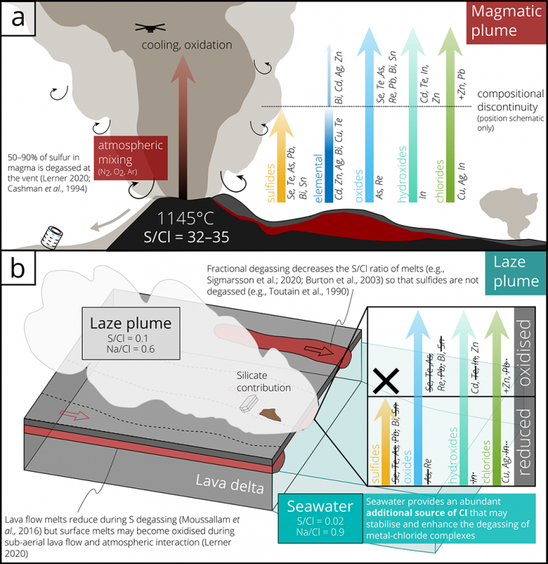 Summary cartoon showing the contrasting chemical compositions of the magmatic plume (A) and ocean entry plume (B), whilst illustrating some of the key processes involved (Mason et al., 2021)