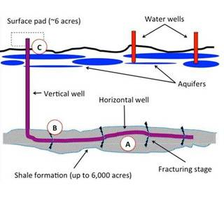 Fracking: What Can Physical Chemistry Offer?