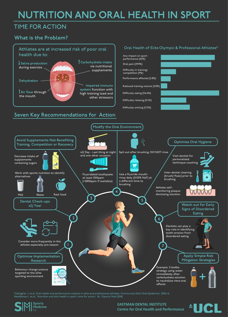 Nutrition and oral health in sport infographic