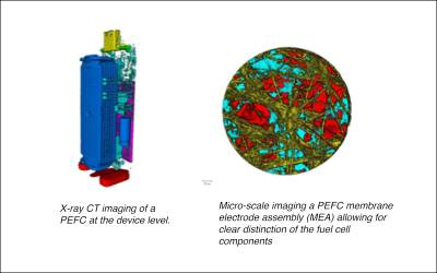 Multi-scale characterisation of polymer electrolyte fuel cells (PEFCs) research image