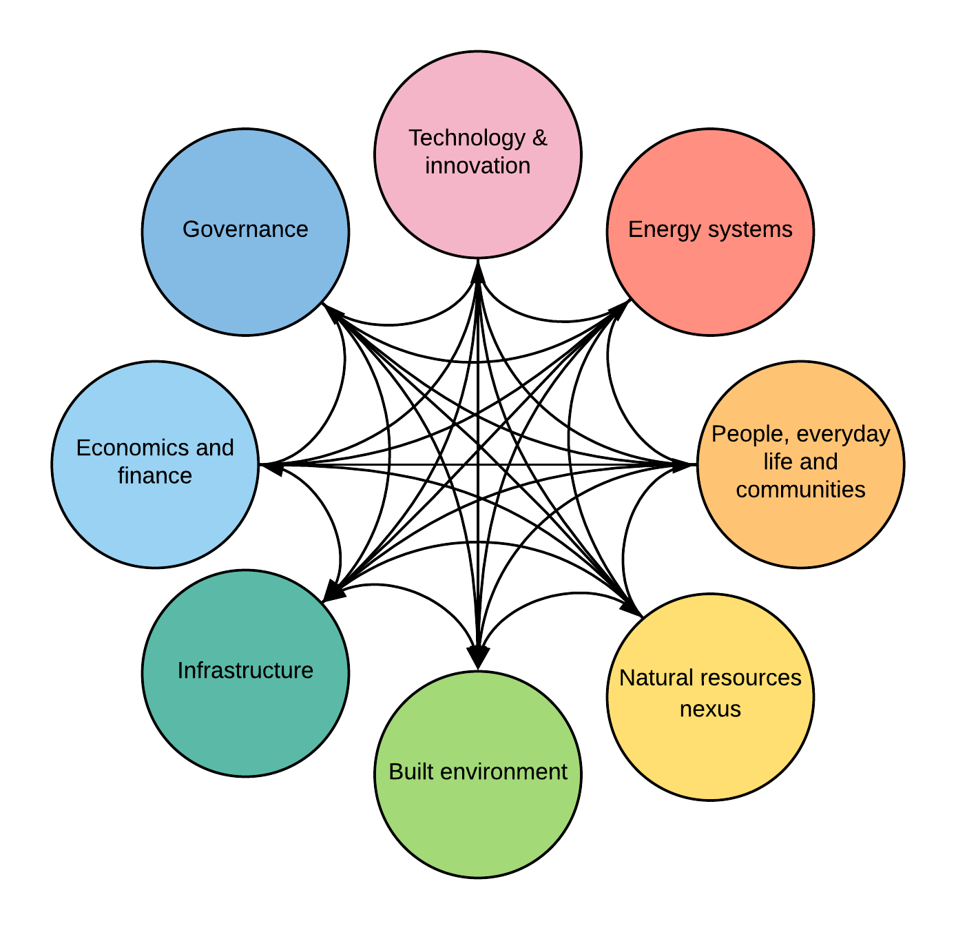 The UCL energy and development group focuses on 8 research themes:  governance; technology and innovation; energy systems; people, everyday life and communities; natural resources nexus; built environment; infrastructure and economics and finance