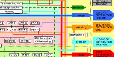 Energy system models