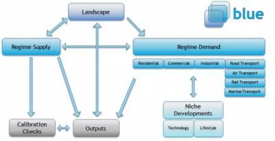 BLUE model structure