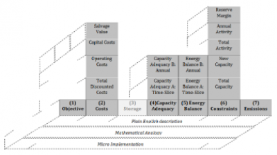 OSeMOSYS structure