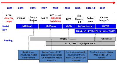 Timeline of UK MARKAL modelling for UK policy
