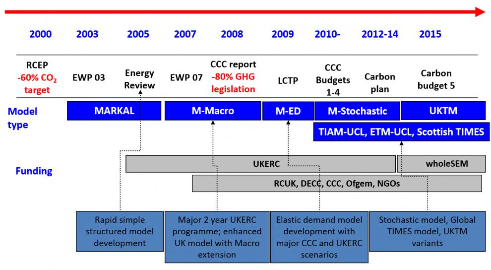 Timeline of UK MARKAL modelling for UK policy
