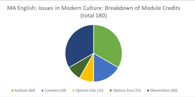A pie chart showing the breakdown of the MA English: Issues in Modern Culture degree programme by module. Total 180 credits: Authors 60; Contexts 30; Options One 15; Options Two 15, Dissertation 60.
