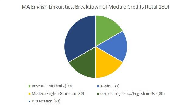 A piechart showing the breakdown of the MA English Linguistics degree programme by module. Total 180 credits: Research Methods 30; Topics 30; Modern English Grammar 30; Corpus Linguistics or English in Use 30; Dissertation 60.