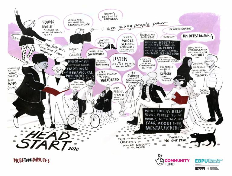 Illustration of topics discussed at the 2020 HeadStart Conference