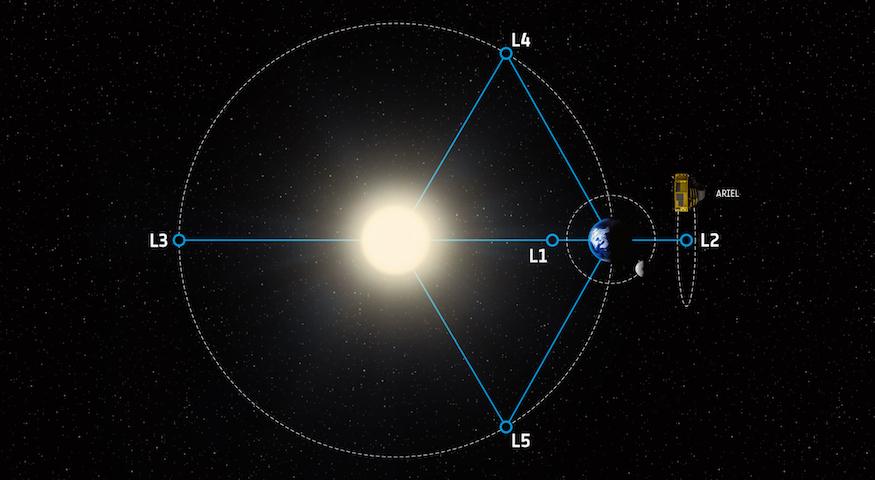 Missions - ARIEL Lagrange points