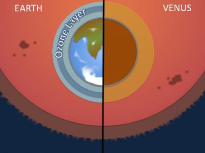 Using ozone absorption to discriminate between Earthlike and Venus-like terrestrial exoplanet atmospheres (Credit: Dr Jo Barstow).