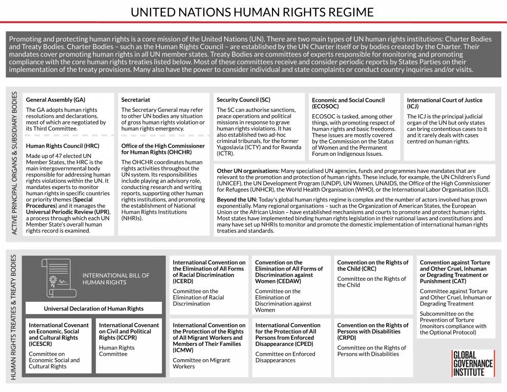 Un Human Rights Regime_GGI Explainer
