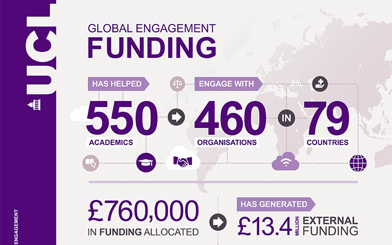 UCL global funding infographic
