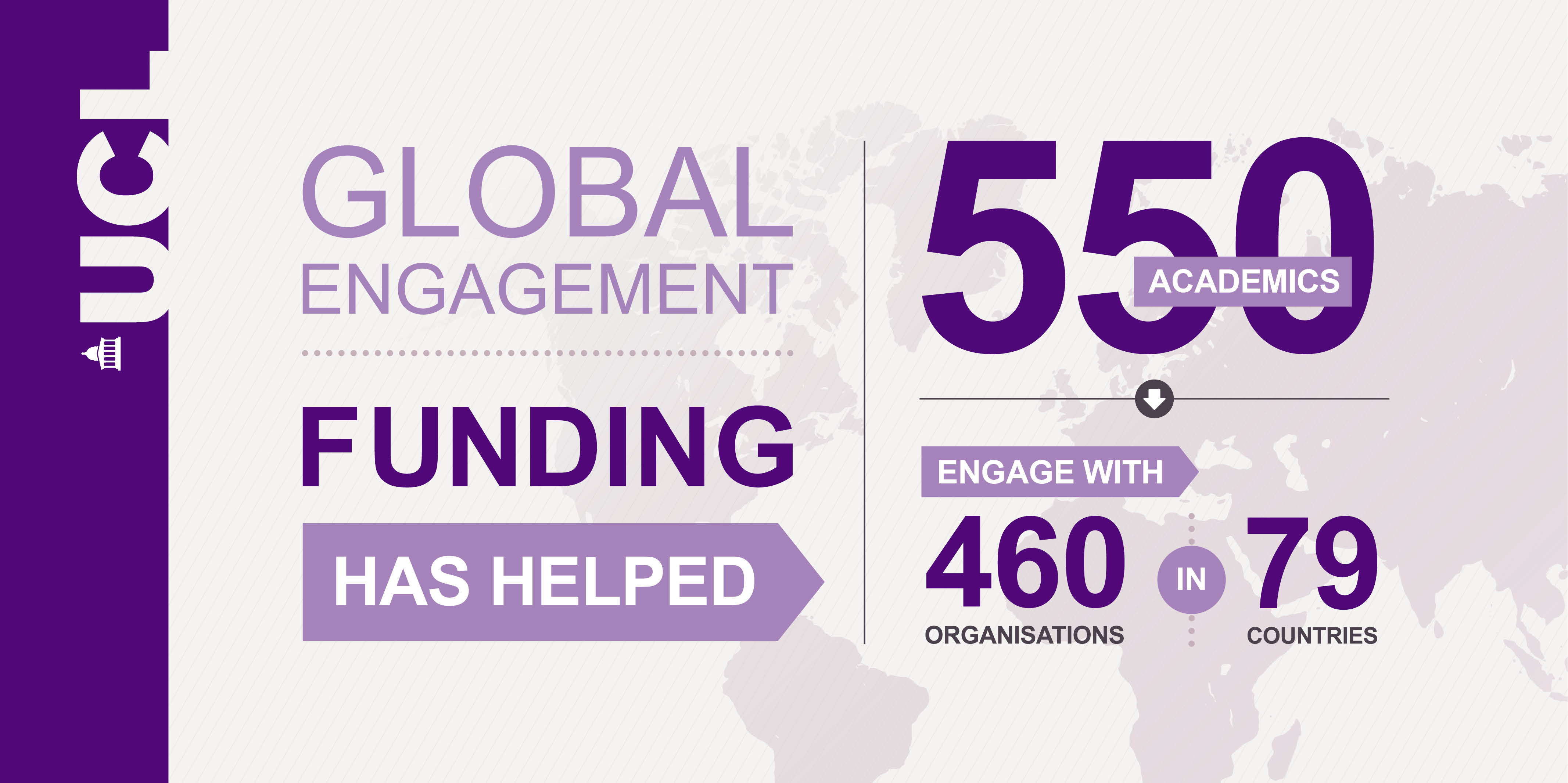 Global Engagement Funds infographic: They've supported 550 academics