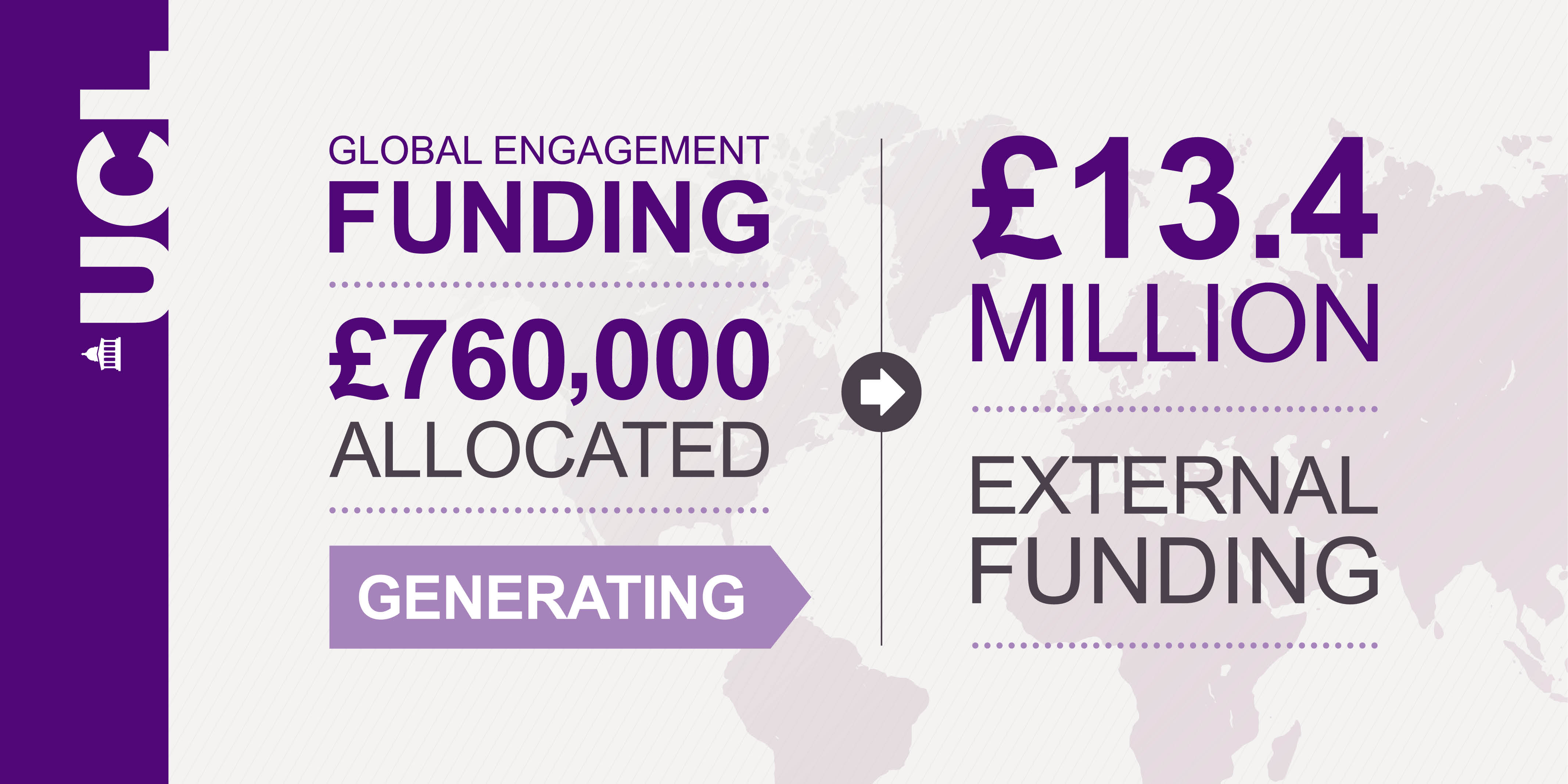 Global Engagement Funds have generated £13.4m in external funding