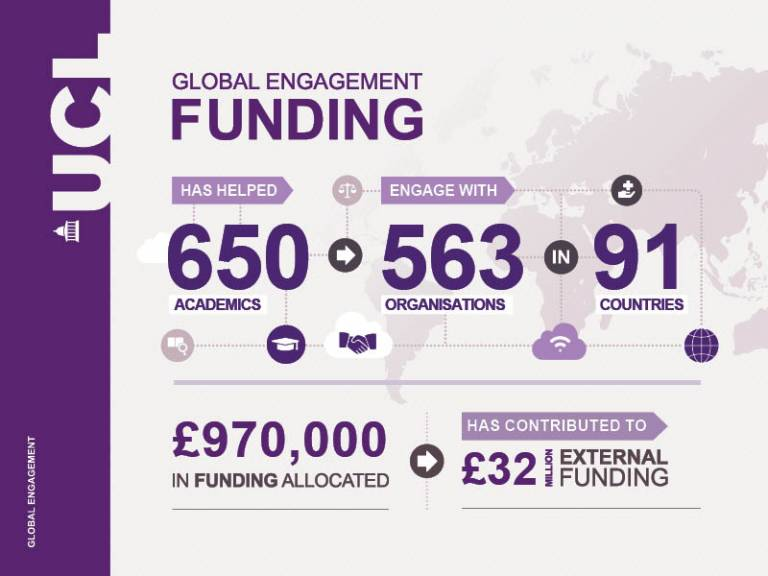 Infographic showing impact of UCL's Global Engagement Funding