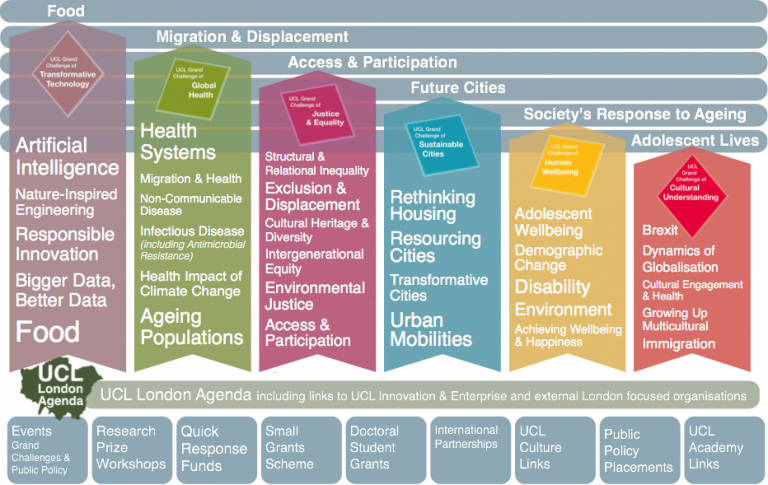 Grand Challenges mega themes