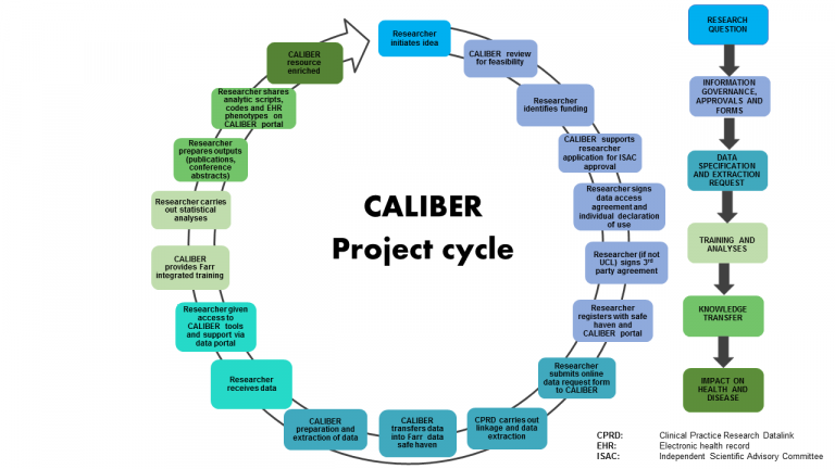CALIBER project cycle