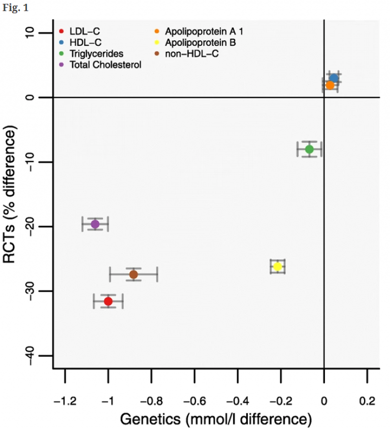 Lipid and lipoprotein associations of a PCSK9 gene-centric score (GS) compared to placebo-controlled randomized trials of therapeutic inhibition of PCSK9. Footnote: Effect estimates are presented as mean differences, with 95% confidence interval (CI). Tri