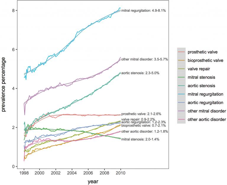 Trends in prevalence of valvular AF subtypes (1998–2010). AF, atrial fibrillation.
