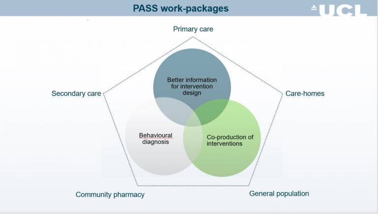 PASS Work Packages Diagram