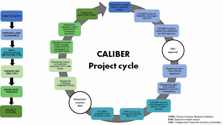 project-cycle
