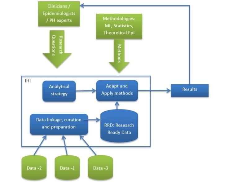 Data anaytics