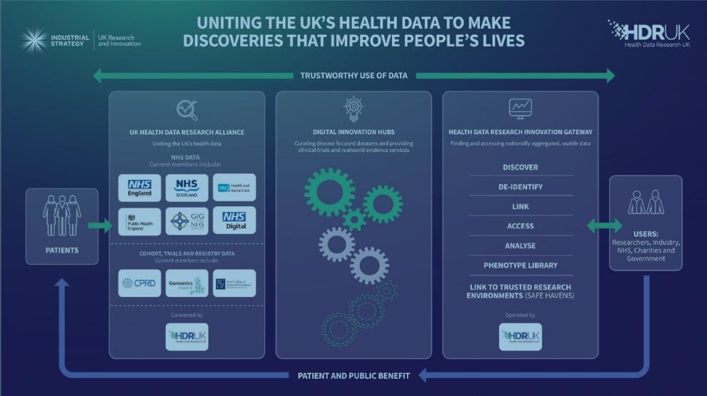 HDR UK mission diagram uniting healthcare partners
