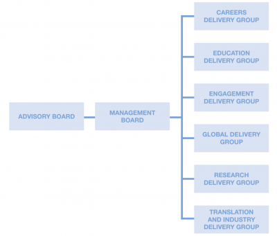 IHE governance structure