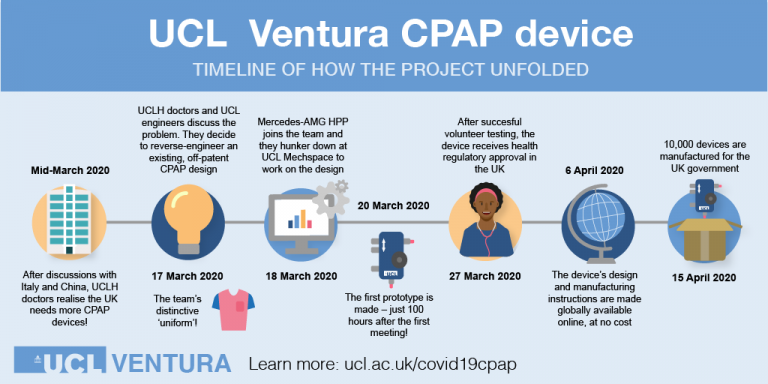 UCL Ventura project timeline
