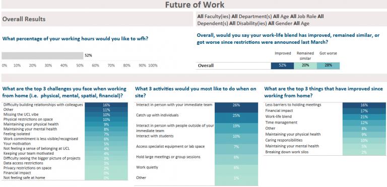 Future of Work dashboard