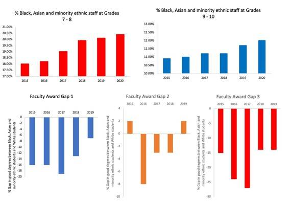 Trends in the ethnic minority staff profile at UCL