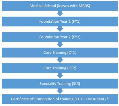training route for doctors