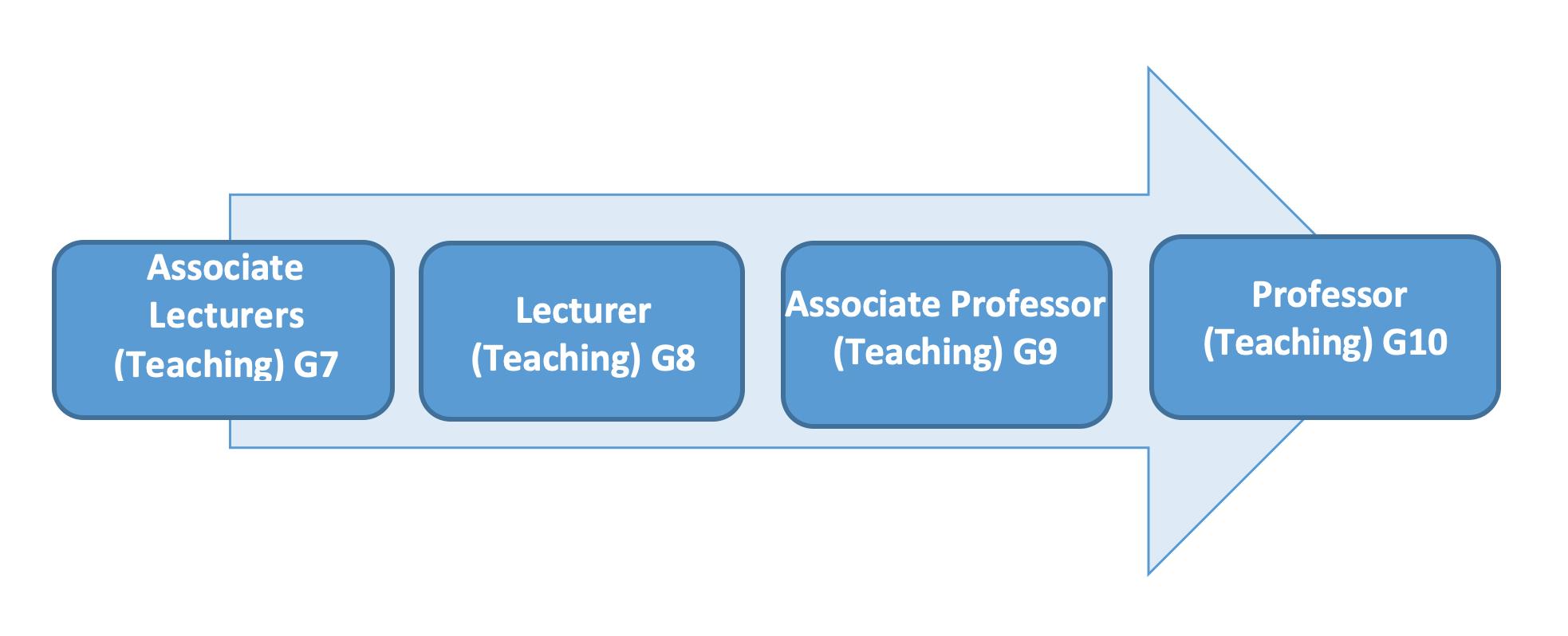 Standard academic promotion route. Associate Lecturers (Teaching) Grade 7, Lecturer (Teaching) Grade 8, Associate Professor (Teaching) Grade 9, Professor (Teaching) Grade 10