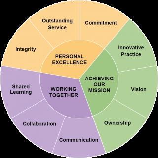Ways of Working wheel