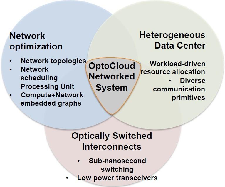 Optocloud_Venn diagram