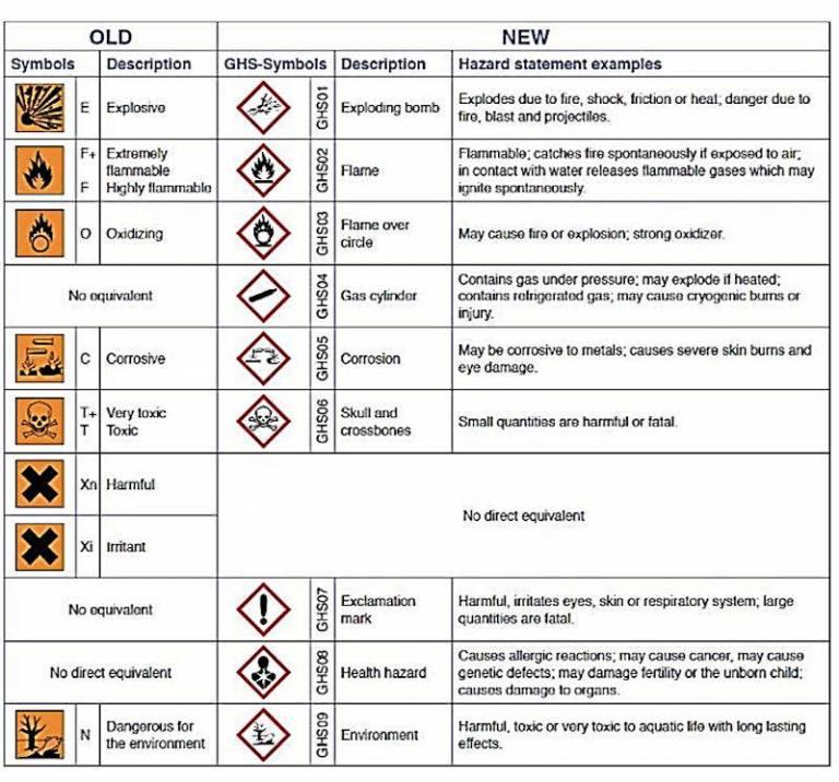 Table summarising changes to hazard symbols as of 2015