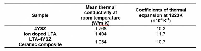Densities and thermal conductivities of LTA, 4YSZ, and LTA-4YSZ.jpg
