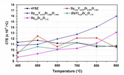 Comparison of the coefficient of thermal expansion.jpg