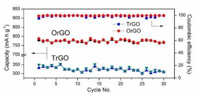 Cycling performance and CE of OrGO and TrGO electrodes.jpg