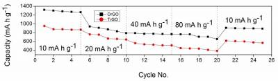 Rate capability and cycling performance of oxygenally reduced graphene oxide.jpg