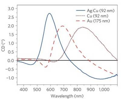Chiroptical response of plasmonic nanohelices.jpg
