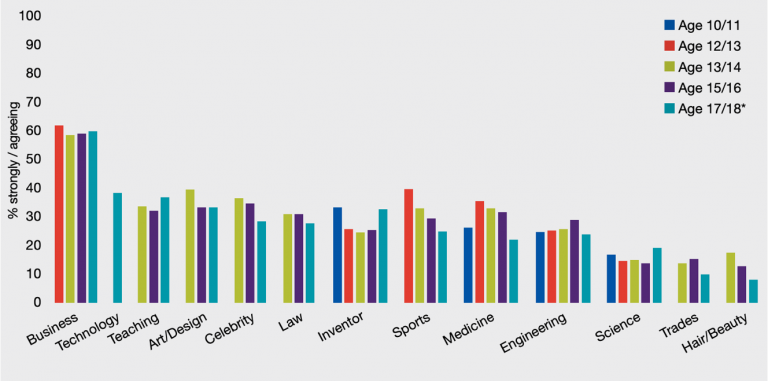 Graph showing comparison of students' aspirations for careers in different industries at different ages, using data from the last ten years of our research.
