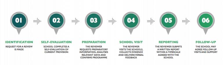 MITA consultancy flow chart