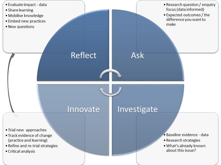 Reflect - Ask - Investigate - Innovate