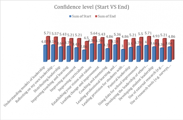 Growth in confidence levels of programme participants